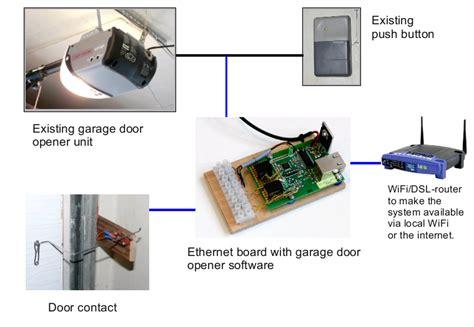Garage Door Opener Wifi by Smartphone Wifi Garage Door Opener Hacked Gadgets Diy