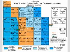 Earth Scientist's Periodic Table