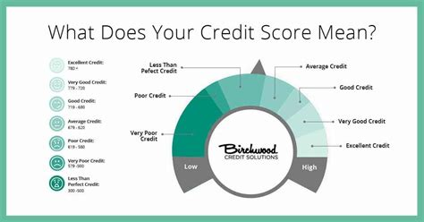 Credit Score Ranges In Canada Explained