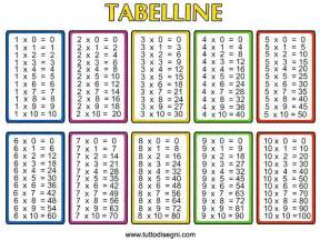 simple kitchen interior design multiplication table chart 1 12 all worksheets times
