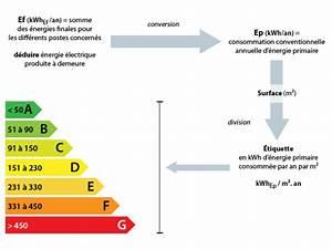 Classe Energie G : diagnostic de performance nerg tique les tiquettes nergie et climat ~ Medecine-chirurgie-esthetiques.com Avis de Voitures