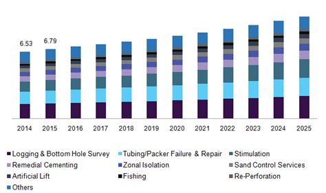 well intervention market size by service industry