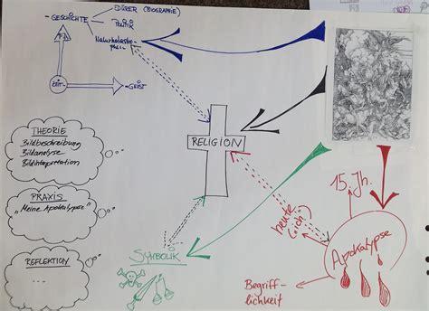 kunst und umzu seminarergebnisse advance organizer