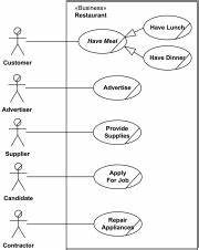 examples of uml use case diagrams online shopping With hospital management diagram further uml diagrams for hospital