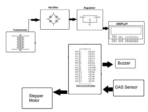 Cng Lpg Gas Leakage Detection Accident Prevention System
