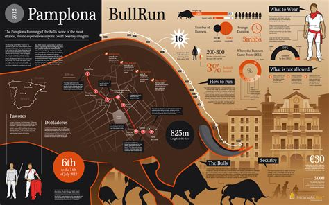 The Pamplona Running Of The Bulls Infographic