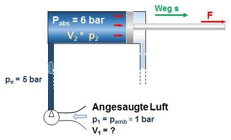 kolbenkraft berechnen pneumatik kabelvinda vaeggmontage