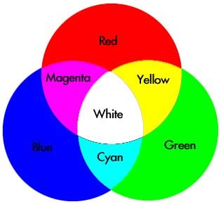 color wheel light color mixing