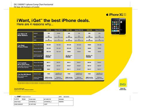 iphone plans update 1 digi iphone price revealed official