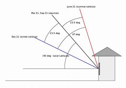 Sun Path Solar Altitude