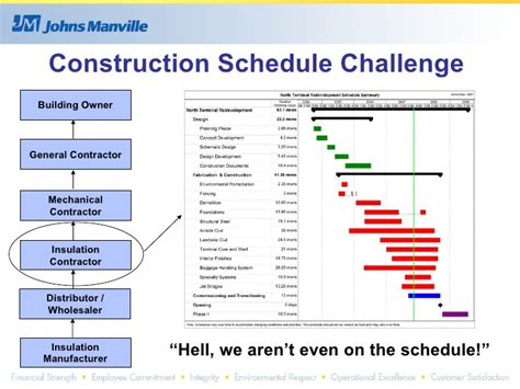 commercial construction schedule commercial industrial insulation the forgotten technology