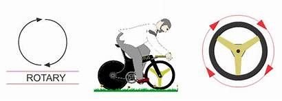 Motion Movement Example Bicycle Rotary Types Circular