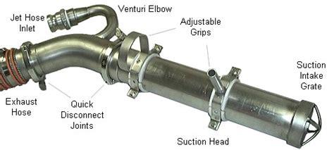 Venturi Dredge Pump System