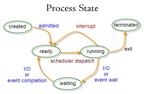 Linux Background Process All You Need To About Processes In Linux