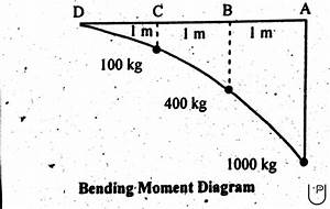 shear force diagram sfd bending moment diagram bmd With fig9 sfd and bmd of cantilever beam
