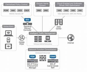 Network Functions Virtualization