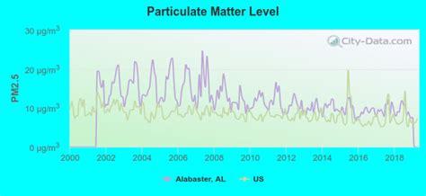 Alabaster Alabama Al Profile Population Maps Real