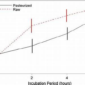 (PDF) Impact of pasteurization on the antibacterial ...