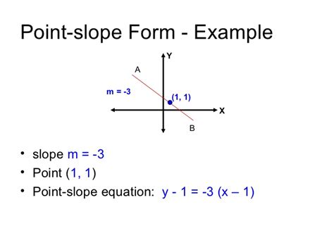 Pointslope Form Of A Straight Line