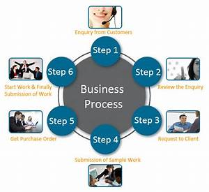 Data Entry Business Processing, Data Conversion Services ...