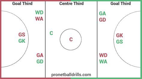 netball court and diagram netball