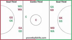 Netball Court And Playing Positions Diagram  Netball
