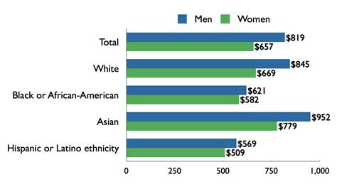 file us gender pay gap by sex race ethnicity 2009 png