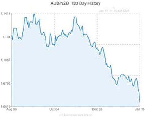 new zealand exchange rate new zealand dollar to australian dollar nzd aud exchange