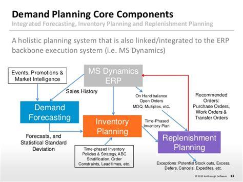 bestbuy senior demand planning analyst dslr lenses memory