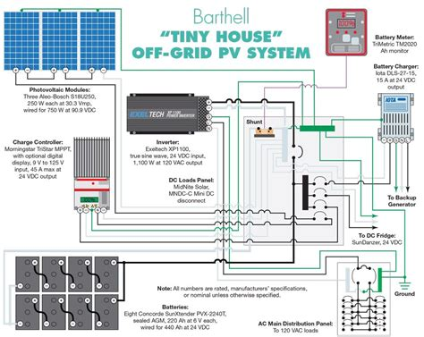 taking a tiny house off grid home power magazine tiny