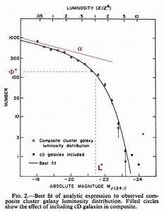 "L* is the luminosity of galaxies near the ""break"" or ""knee ..."