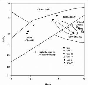 Bivariate Plot Of Mean Grain Size Against Sorting For The Sediment Core