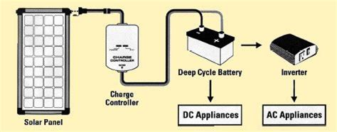 How Boat Battery Chargers Work by 24 Volt Rechargeable Battery Car Interior Design