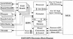 Block Diagram Of The Fast Instrument Data Processing Unit  Idpu  And