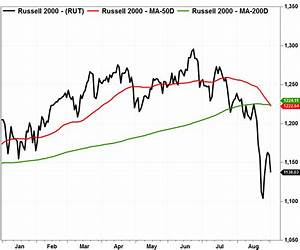 Death Cross Patterns Spread To All Corners Of The Stock