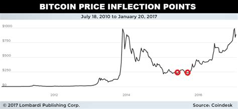 The two most famous $1 million price predictions are john mcafee's and crypto analyst plan b. Bitcoin 20 Year Prediction | How To Earn Bitcoin Watching Videos