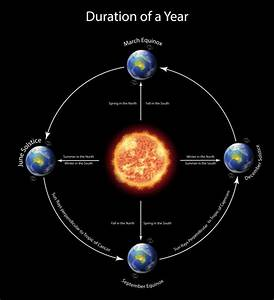 Diagram Showing Duration Of A Year With Earth Around The