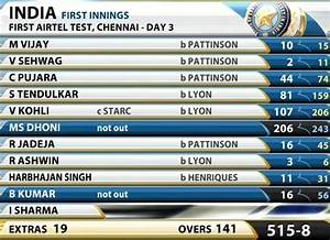 India And England Cricket Score Today