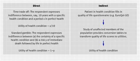 comparison  direct  indirect methods  estimating