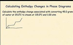 Ap Chemistry Phase Changes And Enthalpy Diagrams