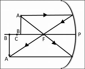 Ncert Science Class 10 Chapter 10 Light Reflection And