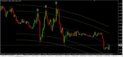 center  gravity forex trading strategy