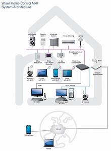 Home Automation In Hamilton  U0026 Waikato