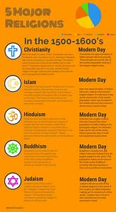 templates images 5 major religions by mitchell w davidson infographic