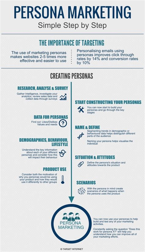 marketing persona digital marketing personas introduction and top 5 resources links target