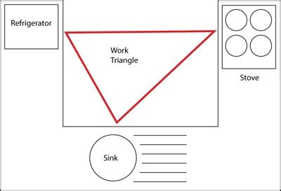 kitchen triangle design kitchen work triangle 3391