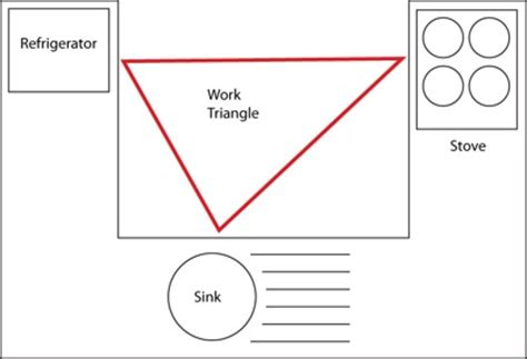 kitchen island plans free kitchen work triangle