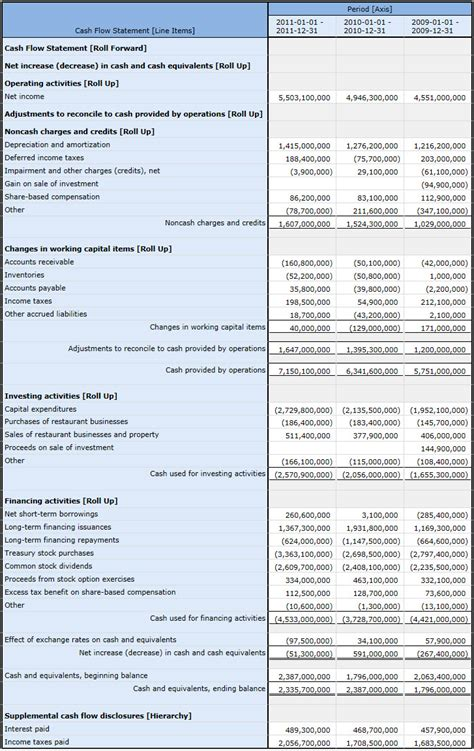 cash flow statement indirect method in excel template index