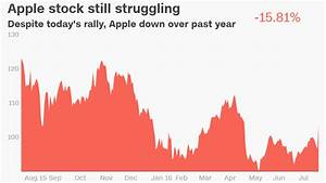 Beaten down apple stock has best day in 2 years for Apple stock down