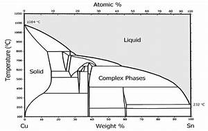 2  Phase Diagram For Alloys Of Copper And Tin  Bronze